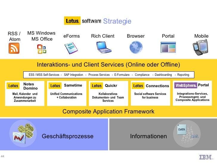 Informationen Unified Communications  + Collaboration Portal Integrations-Services, Prozessmgmt. und Composite Application...