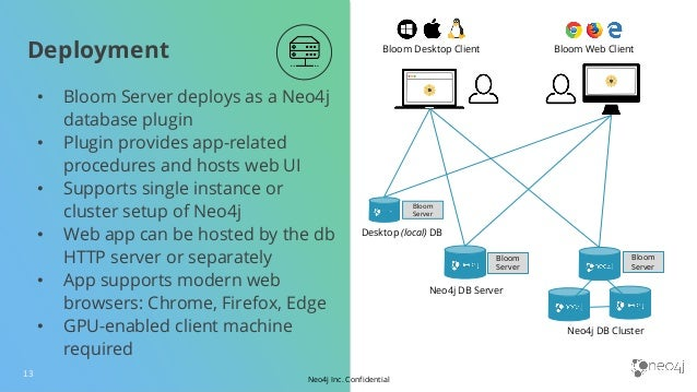 Neo4j Inc. Confidential Deployment 13 • Bloom Server deploys as a Neo4j database plugin • Plugin provides app-related proc...