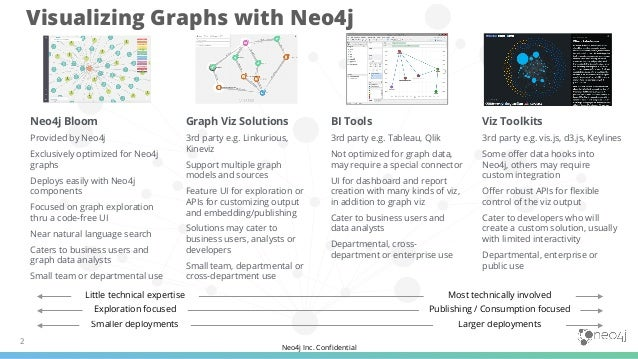 Neo4j Inc. Confidential 2 Visualizing Graphs with Neo4j Neo4j Bloom Provided by Neo4j Exclusively optimized for Neo4j grap...