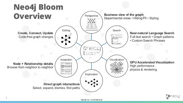 Neo4j Inc. Confidential Perspective Search Visualization Exploration Inspection Editing 3 Business view of the graph Depar...