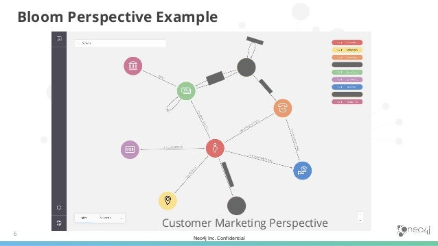 Neo4j Inc. Confidential 6 Customer Marketing Perspective Bloom Perspective Example