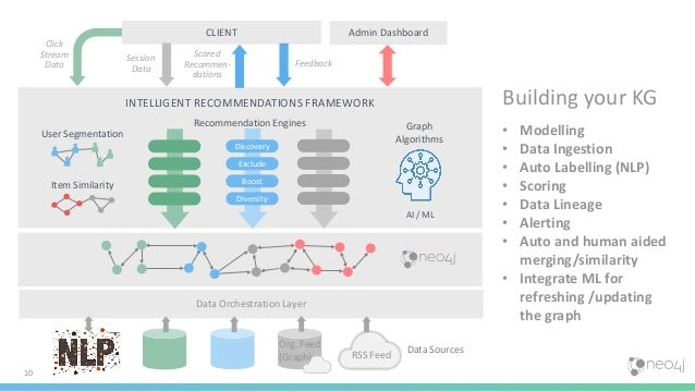 10 Data Orchestration Layer Data Sources CLIENT Admin Dashboard Session Data Feedback Scored Recommen- dations Graph Algor...