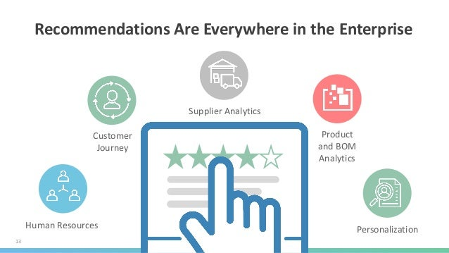 13 Recommendations Are Everywhere in the Enterprise Human Resources Supplier Analytics Product and BOM Analytics Personali...