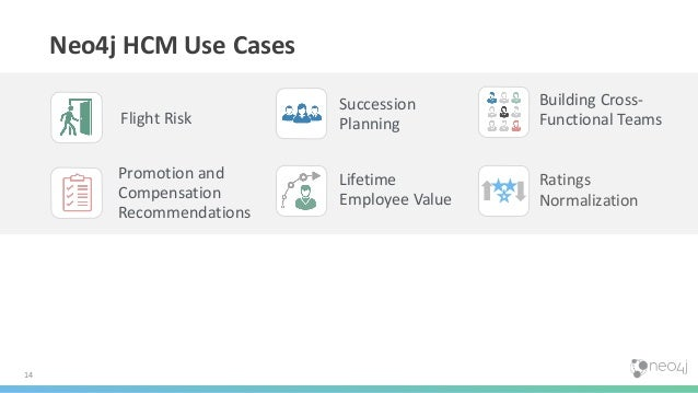 14 Neo4j HCM Use Cases Ratings Normalization Succession Planning Building Cross- Functional TeamsFlight Risk Lifetime Empl...