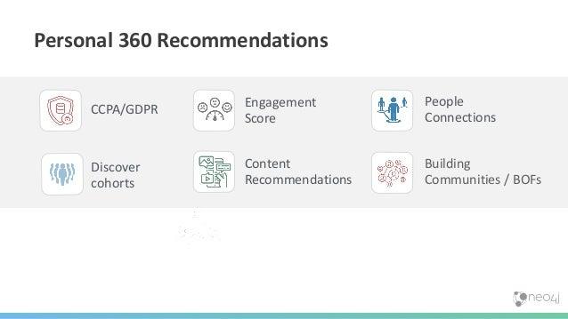 Personal 360 Recommendations Building Communities / BOFs Engagement Score People Connections CCPA/GDPR Content Recommendat...