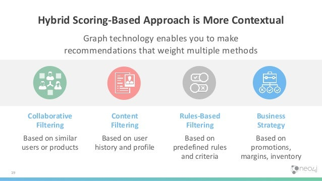 19 Hybrid Scoring-Based Approach is More Contextual Graph technology enables you to make recommendations that weight multi...