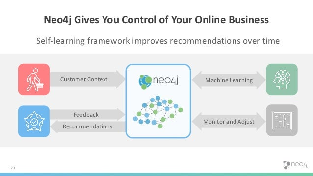 20 Neo4j Gives You Control of Your Online Business Self-learning framework improves recommendations over time Customer Con...