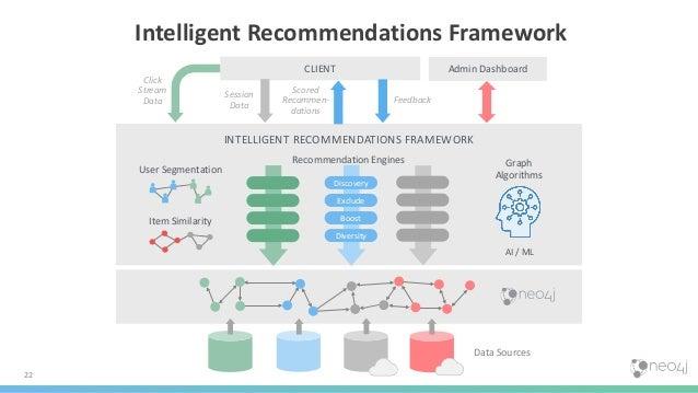 22 Data Sources CLIENT Admin Dashboard Session Data Feedback Scored Recommen- dations Graph Algorithms AI / ML Click Strea...