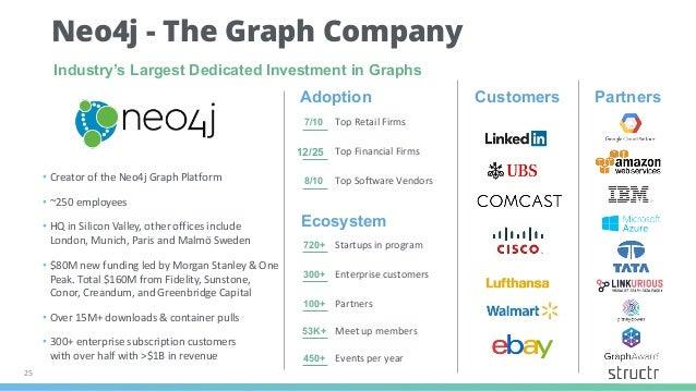 25 720+ 7/10 12/25 8/10 53K+ 100+ 300+ 450+ Adoption Top Retail Firms Top Financial Firms Top Software Vendors Customers P...