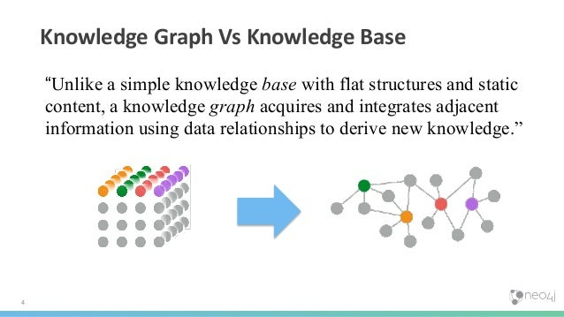 """4 Knowledge Graph Vs Knowledge Base """"Unlike a simple knowledge base with flat structures and static content, a knowledge g..."""