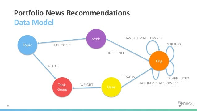 9 Portfolio News Recommendations Data Model User Org Article Topic Topic Group HAS_TOPIC GROUP WEIGHT TRACKS REFERENCES IS...