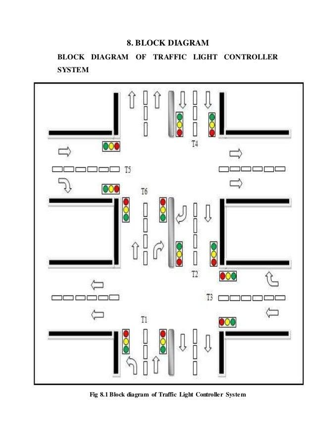 design of fpga based traffic light controller system 52 638?cb=1429417519 design of fpga based traffic light controller system