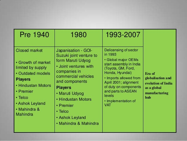 Pre 1940 1980 1993-2007 Era of globalisation and evolution of India as a global manufacturing hub Closed market • Growth o...
