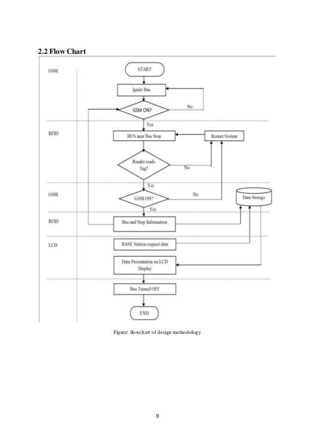 Data Flow Diagram For Property Management System