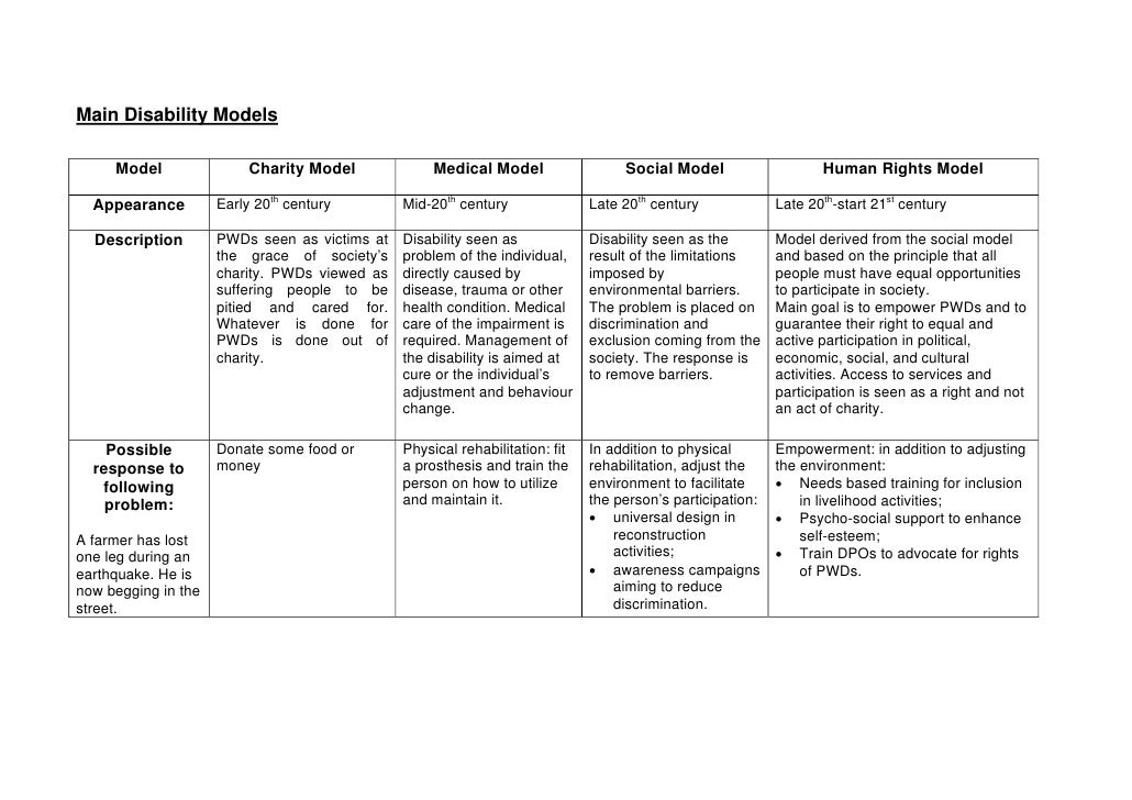 a social model analysis of disability In britain, it has been the social model of disability which has provided the structural analysis of disabled people's social exclusion (hasler, 1993) the social model emerged from the intellectual and political arguments of the union of physically impaired against segregation (upias.