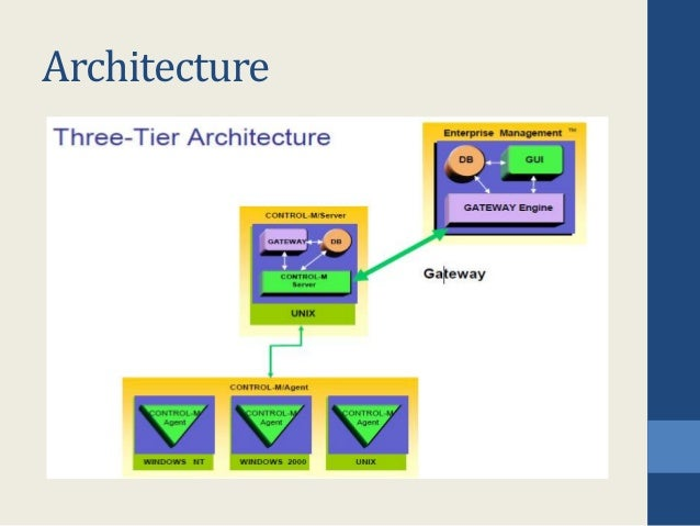 Mainframe control m for Control m architecture