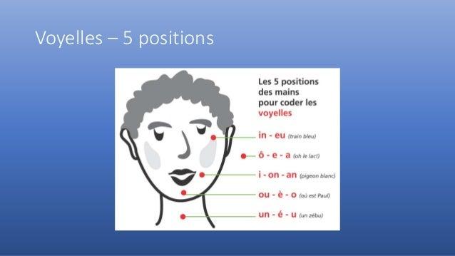 Voyelles – 5 positions