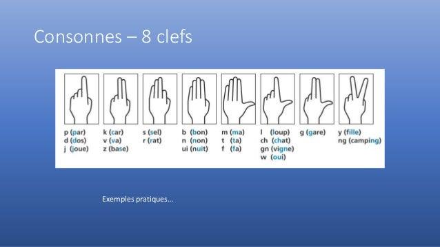 Consonnes – 8 clefs Exemples pratiques…