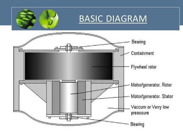 flywheel free energy generator pdf