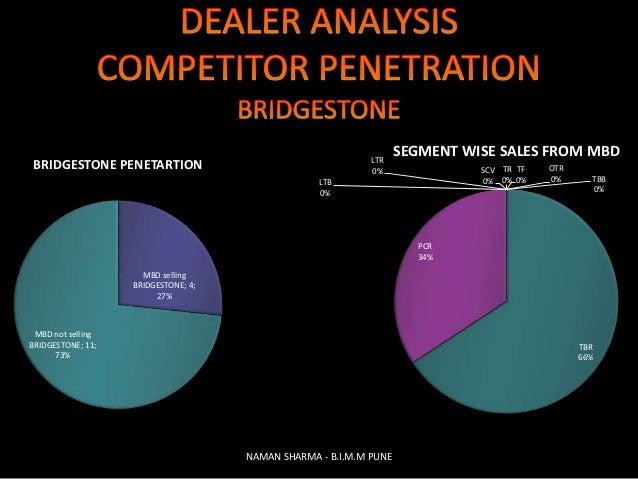 The Marketing & Branding Strategy Behind Bridgestone Tires