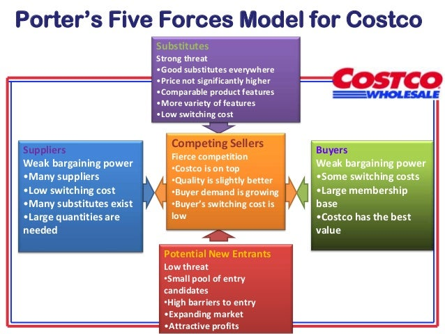 Analysis of costco s five forces model of competition