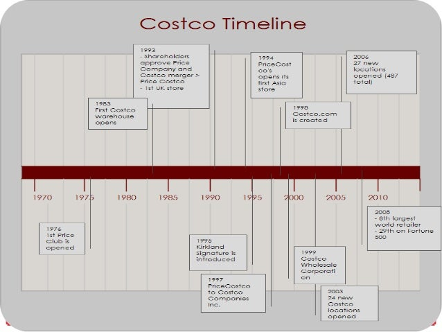 case study 2 costco Sample rainwater harvesting case study costco store in northern virginia  2  and would provide irrigation for ½ acre based on templates for core and shell.