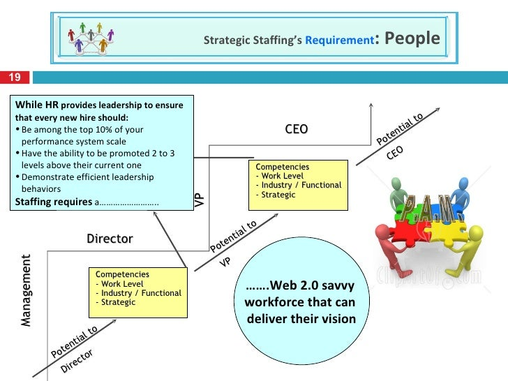 staffing strategy Corporate recruiting and staffing metrics time, cost, quality, satisfaction, retention, internet sourcing, job seeker behavior.