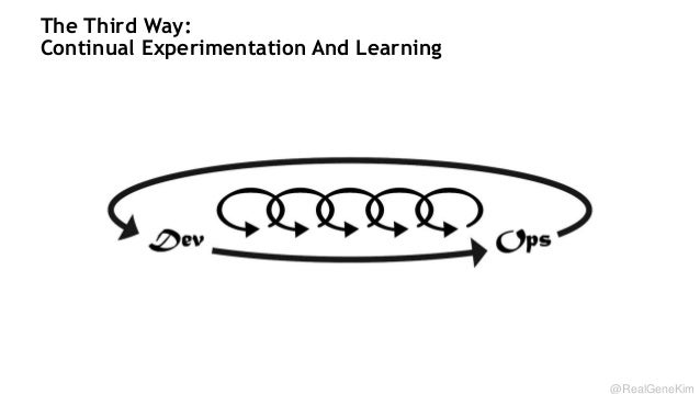 The Third Way: Continual Experimentation And Learning  @RealGeneKim