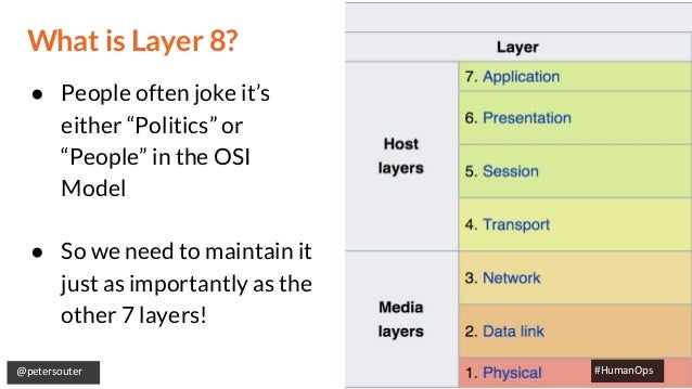 """@petersouter #HumanOps What is Layer 8? ● People often joke it's either """"Politics"""" or """"People"""" in the OSI Model ● So we ne..."""