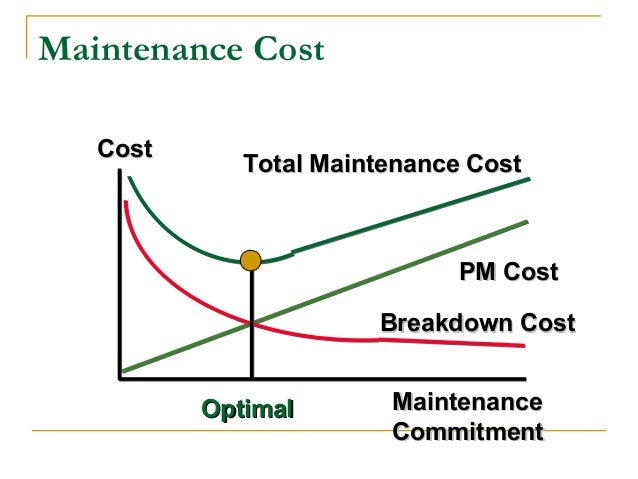 how to calculate mean corrective maintenance time