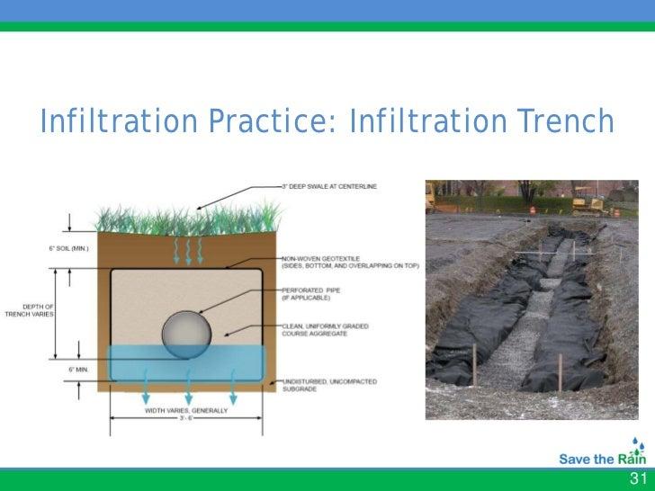 Green Infrastructure Maintenance Workshop