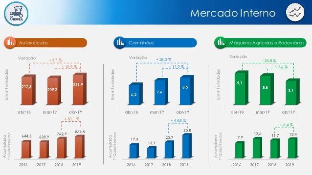 Mercado Interno Autove�culos M�quinas Agr�colas e Rodovi�rias Varia��o + 10,9 % + 6,7 % Emmilunidades Varia��o -17,5 % - 2...