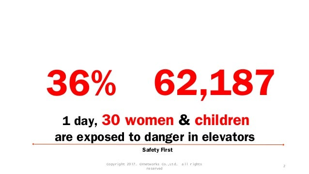 36% 62,187 Safety First 1 day, 30 women & children are exposed to danger in elevators Copyright 2017. GYnetworks Co.,Ltd. ...