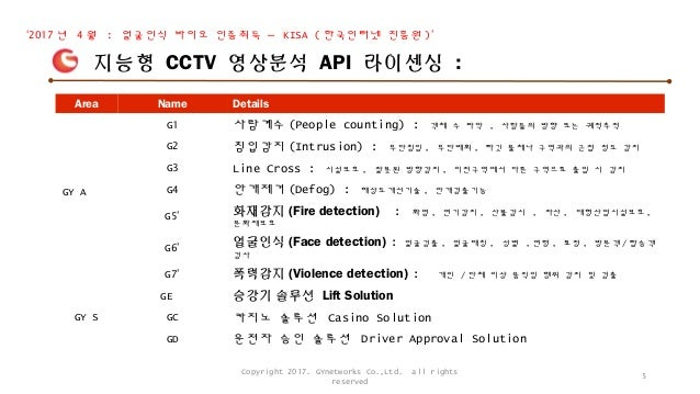 Area Name Details GY A G1 사람계수 (People counting) : 객체 수 파악 , 사람들의 방향 또는 궤적추적 G2 침입감지 (Intrusion) : 무단침입 , 무단배회 , 타깃 물체나 구역...