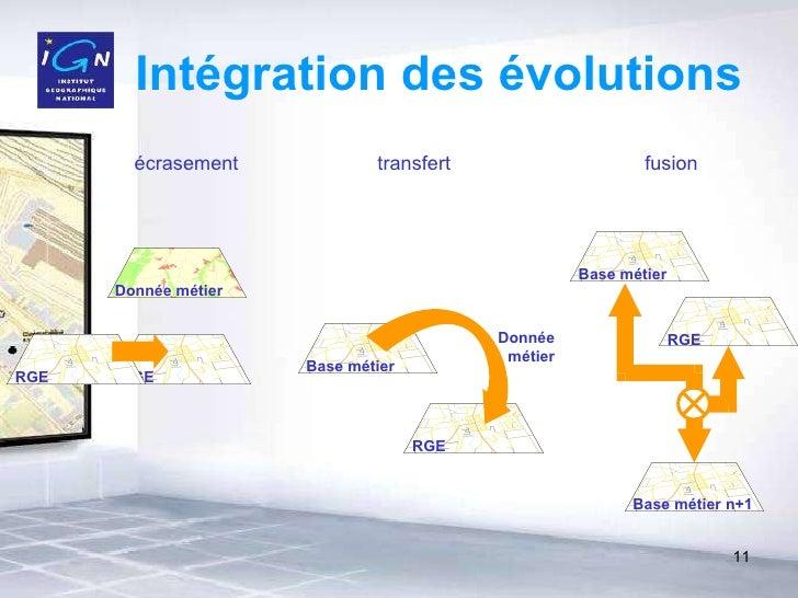 Intégration des évolutions écrasement transfert fusion Donnée métier RGE Donnée métier RGE Base métier RGE RGE Base métier...