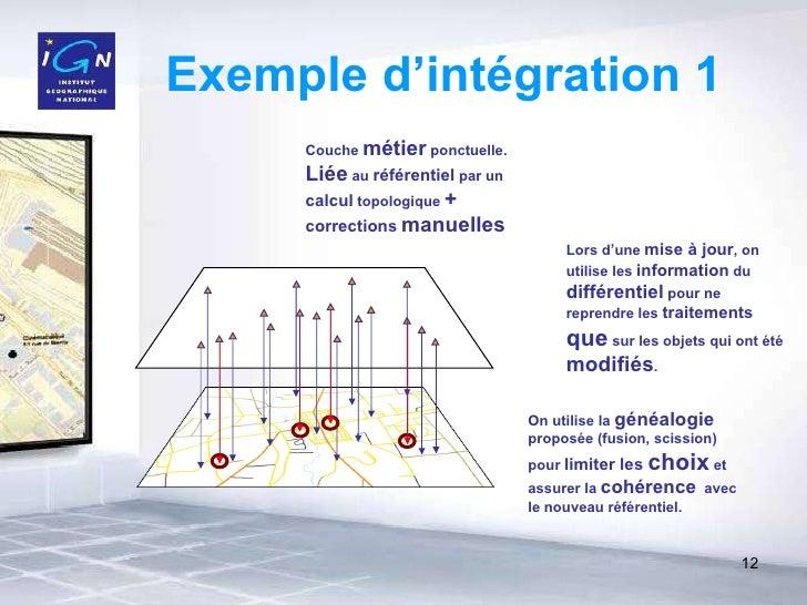 Exemple d'intégration 1 Couche  métier  ponctuelle. Liée  au  référentiel  par un  calcul  topologique  +   corrections   ...