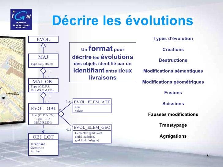 Décrire les évolutions Types d'évolution Créations Destructions Modifications sémantiques Fusions Scissions Modifications ...