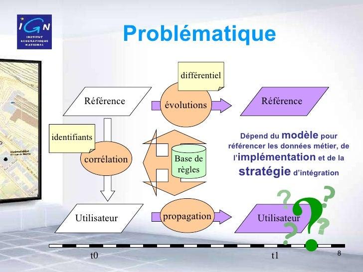 Problématique Référence  évolutions corrélation propagation Base de règles différentiel t0 t1 identifiants Dépend du  modè...