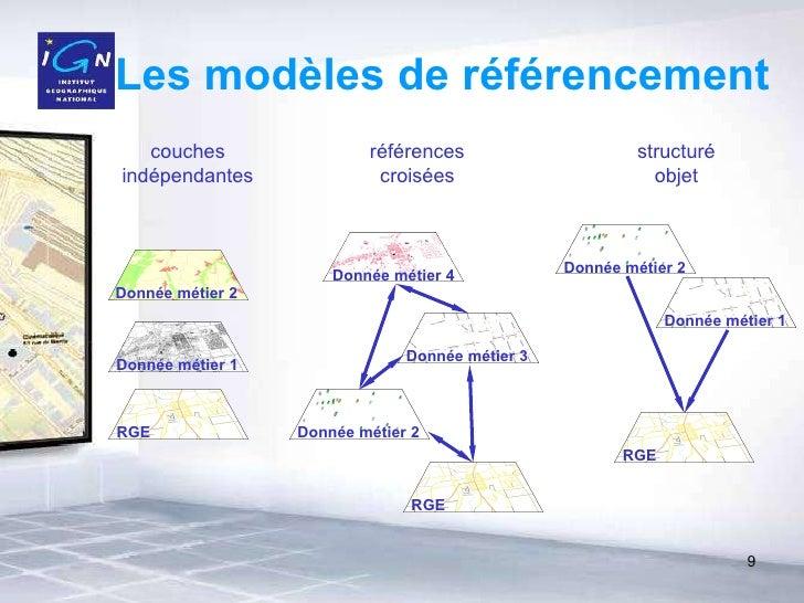 Les modèles de référencement couches indépendantes références croisées structuré objet RGE Donnée métier 1 Donnée métier 2...