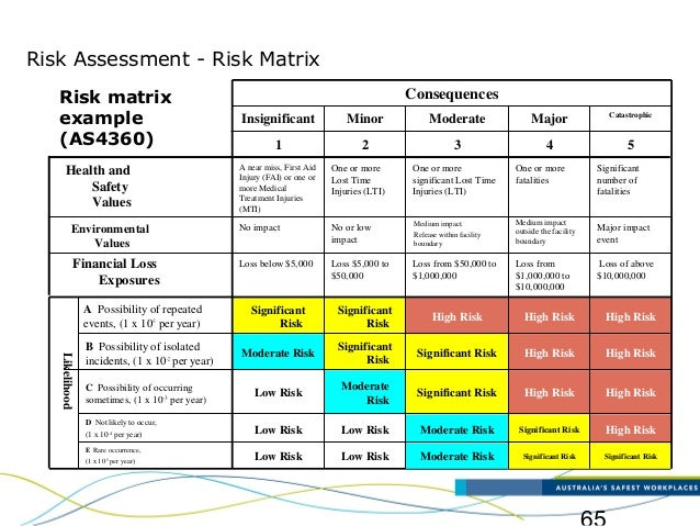 Major accident-identification-and-risk-assessment-ppt4816