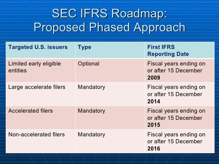us gaap and ifrs difference in Examples of us gaap vs international gaap  in international financial reporting standards,  considers the recoverable amount which is the difference between.