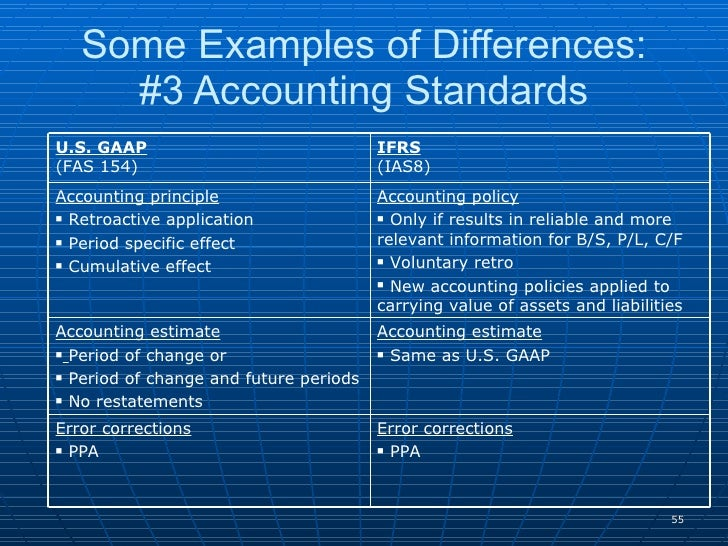 major differences between us gaap and What are some of the key differences between ifrs and does us gaap prefer fifo or look at some of the major financial reporting requirements set forth by.