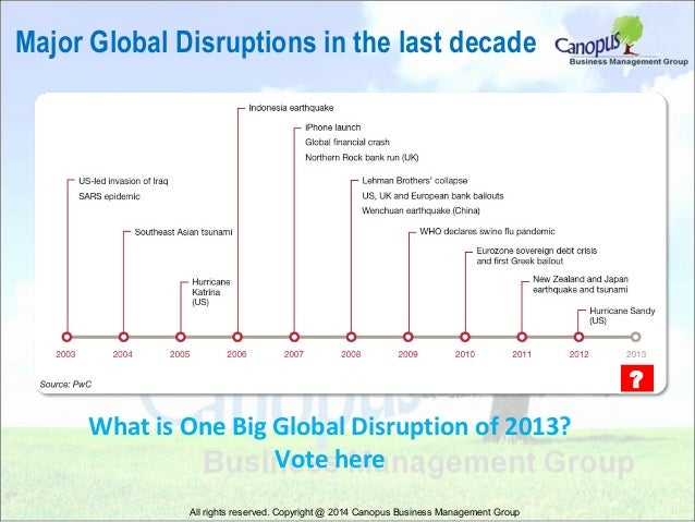 Major Global Disruptions in the last decade  ?  What is One Big Global Disruption of 2013? Vote here All rights reserved. ...