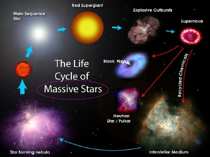 Life Cycle of a Sun Sized Star - Pics about space