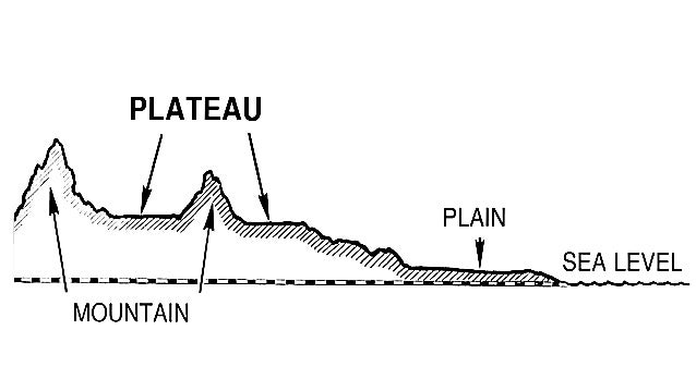 intermontane enclosed by fold mountains usually very high e g- tibetan  plateau