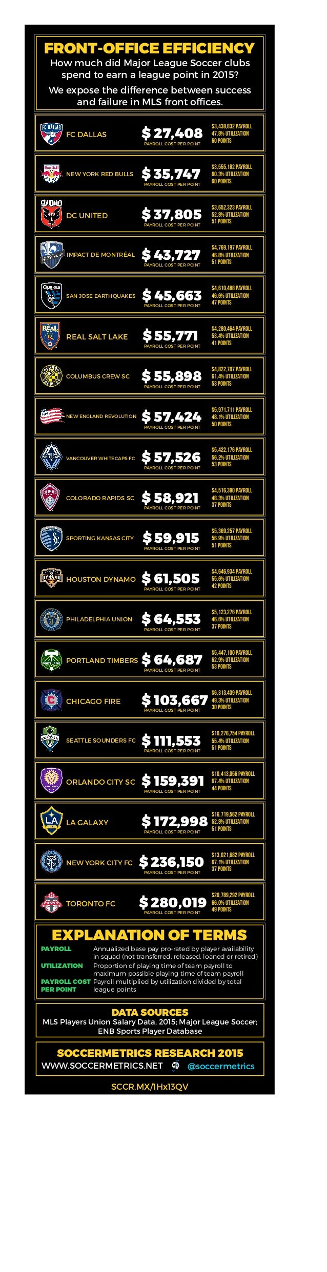 FRONT-OFFICE EFFICIENCY How much did Major League Soccer clubs spend to earn a league point in 2015? We expose the differe...