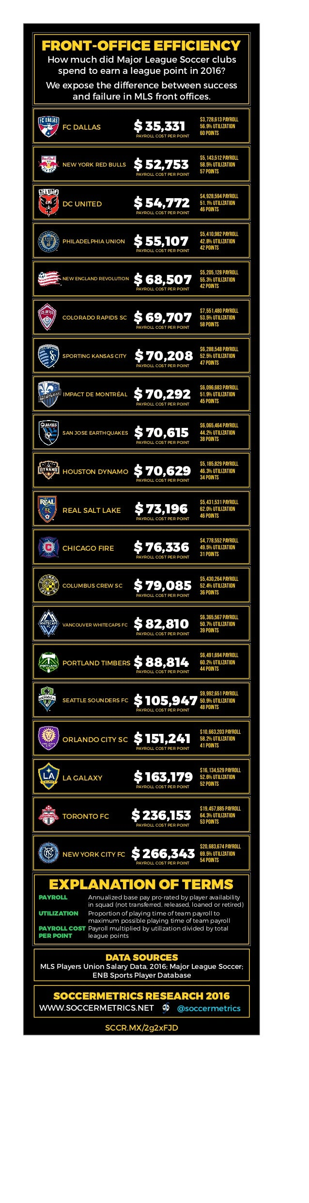 FRONT-OFFICE EFFICIENCY How much did Major League Soccer clubs spend to earn a league point in 2016? We expose the differe...