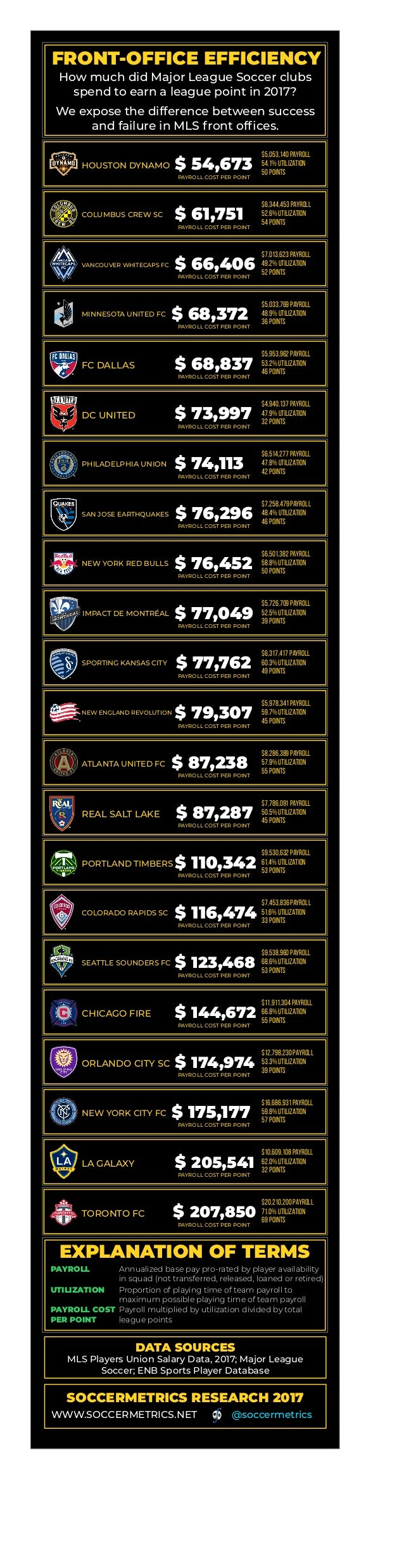 FRONT-OFFICE EFFICIENCY How much did Major League Soccer clubs spend to earn a league point in 2017? We expose the differe...