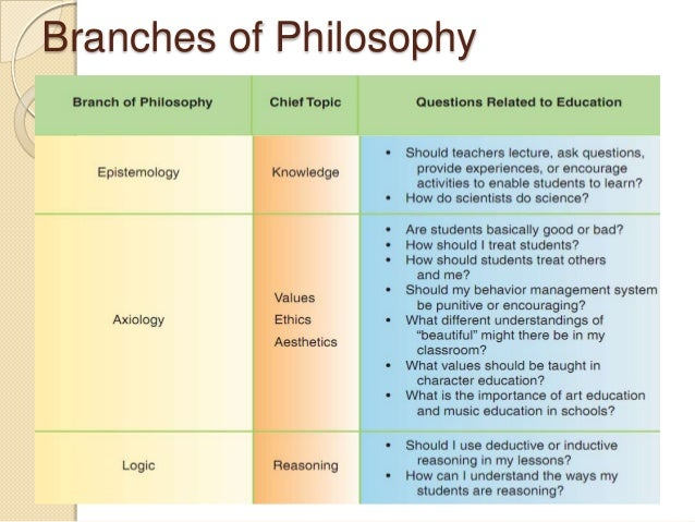 how do philosophies and theories of education influence teaching and learning in schools Normative philosophies or theories of education may make use of the results of  build a new society, as many ask schools to do  philosophy of education.