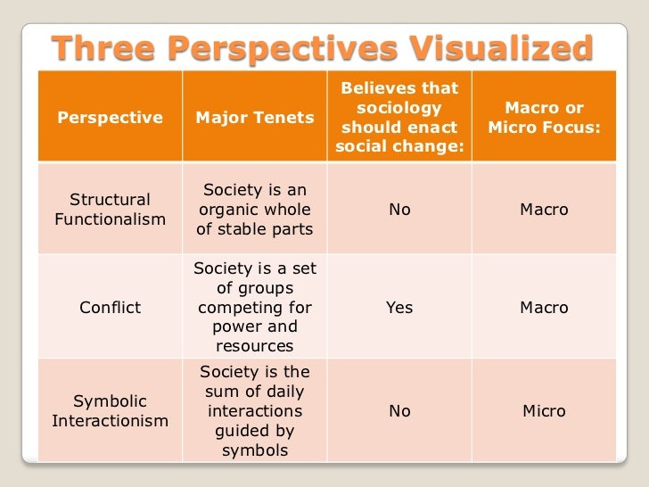 sociology and sociological perspectives Sociology offers a perspective, a view of the world the sociological perspective opens a window onto chapter one: the sociological perspective.
